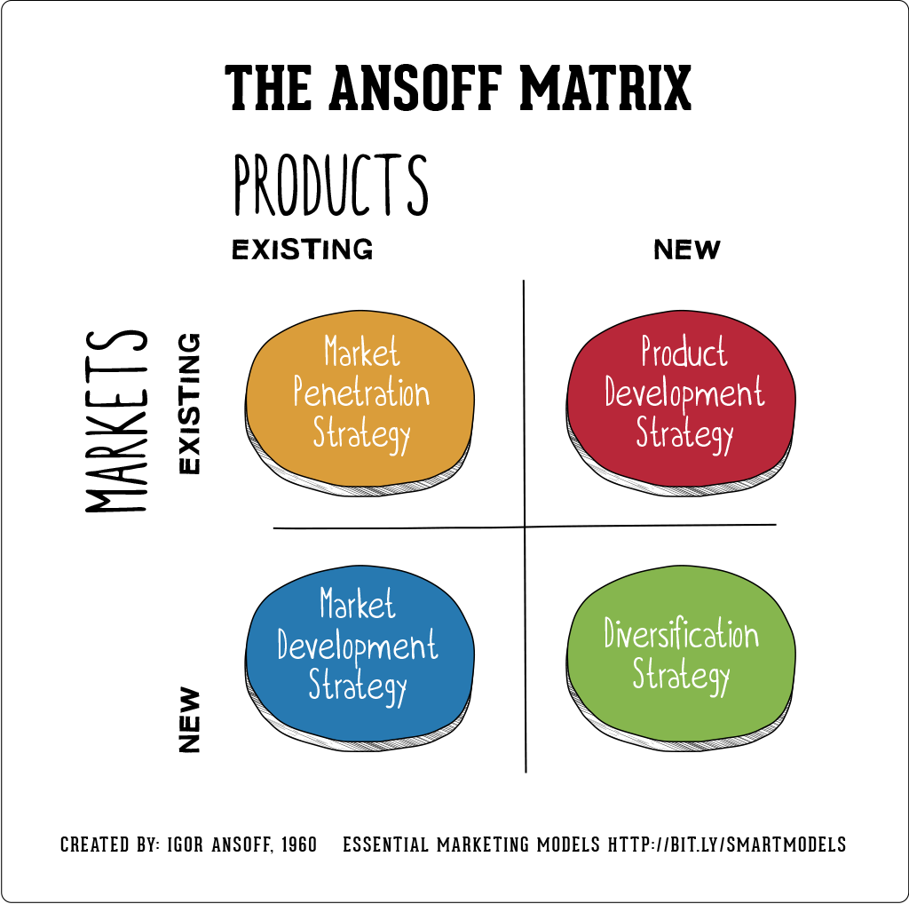 Ansoff-matrix