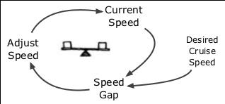 Balancing-Cruise-Control-Loop