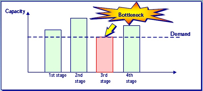 Bottleneck diagram