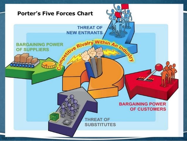 porters-five-forces-3-638