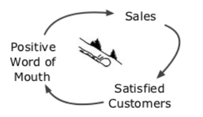 Reinforcing-Word-of-Mouth-Sales