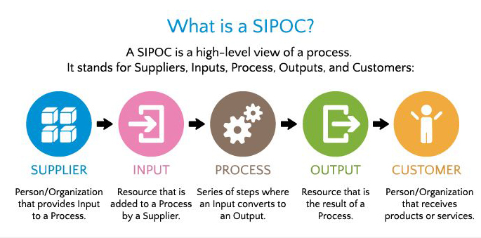 SIPOC_Model
