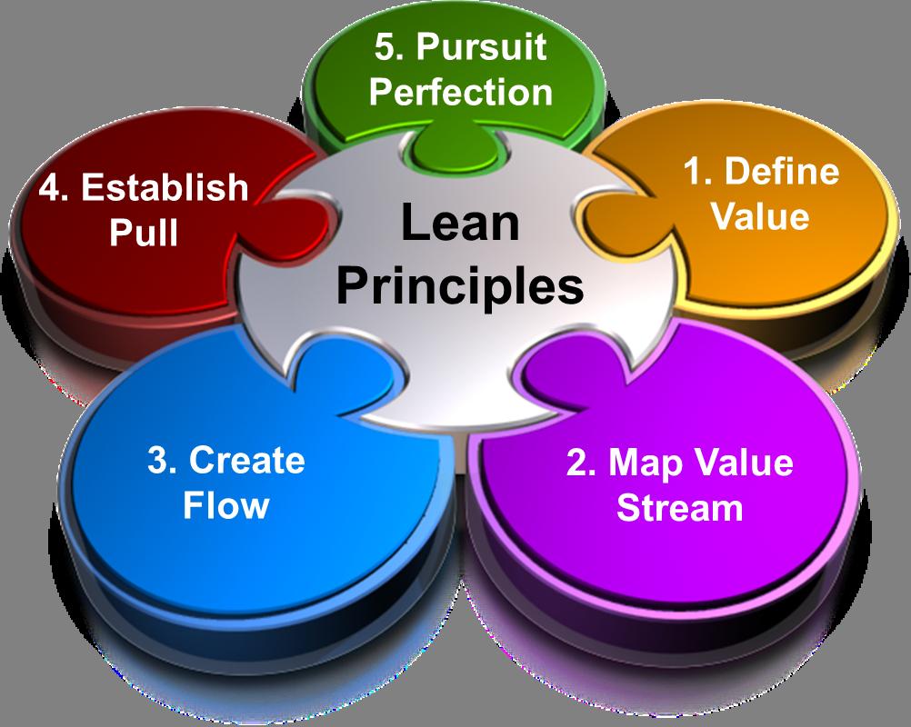 Lean-Principles