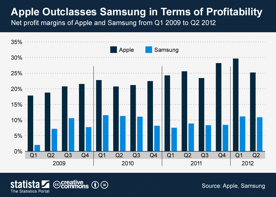 ChartOfTheDay_17082012_Net_profit_margins_of_Apple_and_Samsung_n