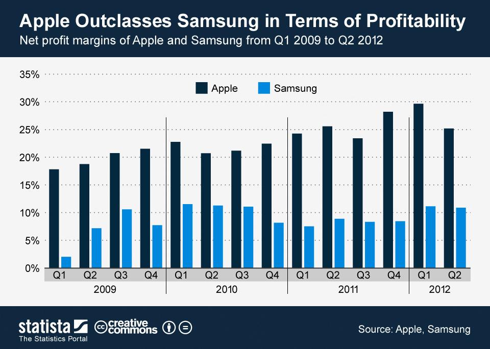 ChartOfTheDay_17082012_Net_profit_margins_of_Apple_and_Samsung_n