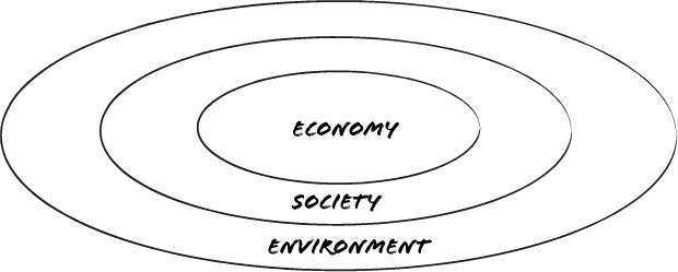 EconomySocietyEnvironment