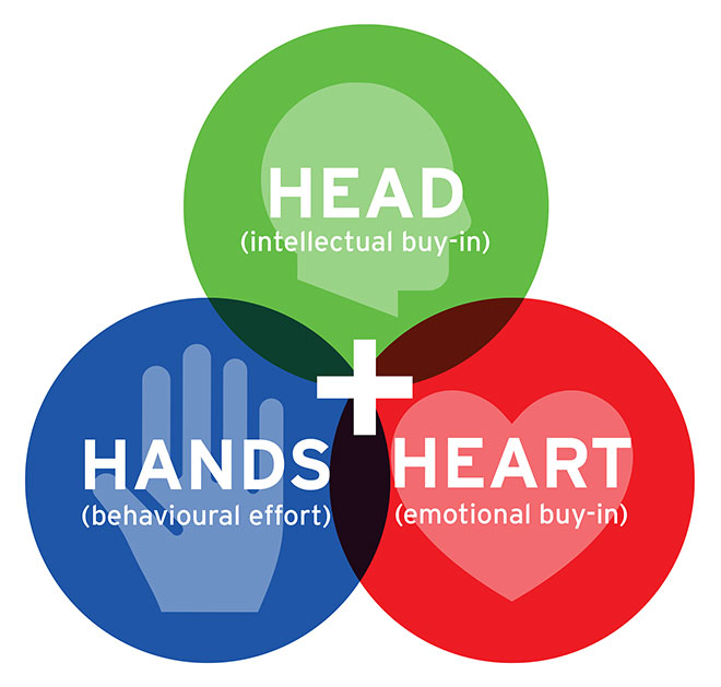 headhandheart
