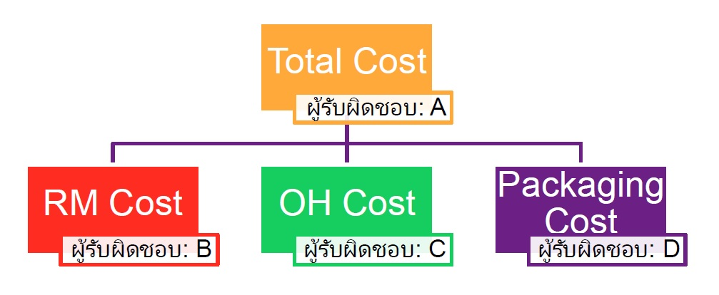 coststructure
