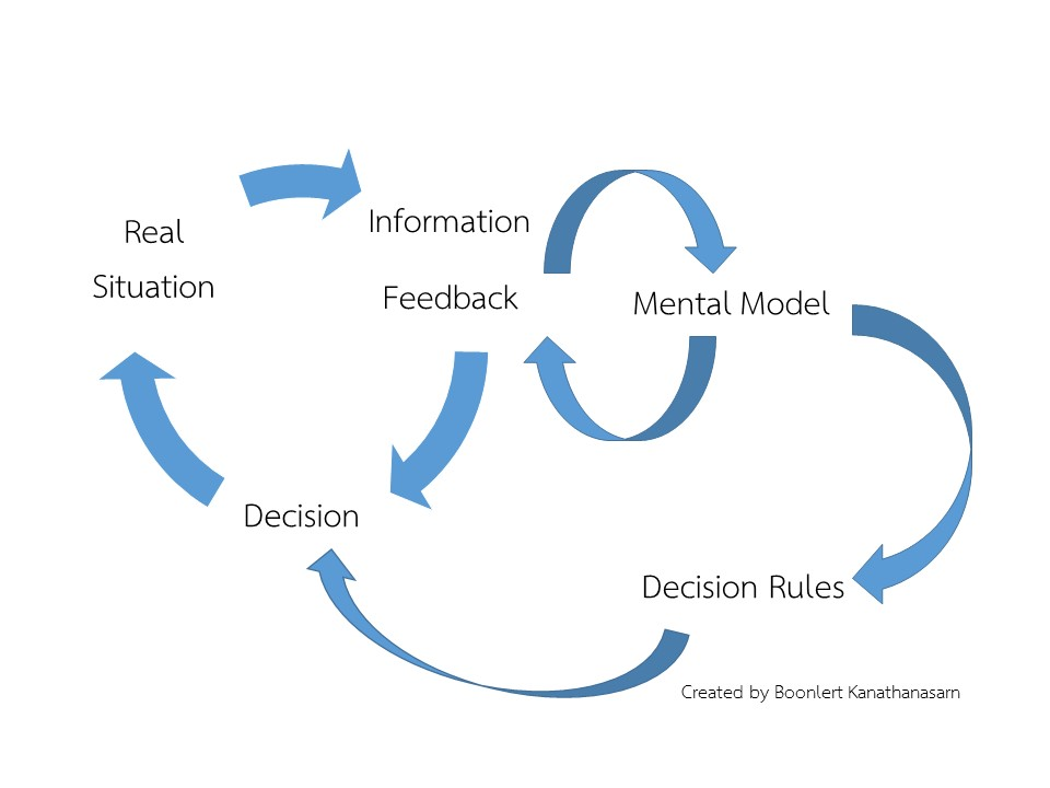 decisionmakingmodel