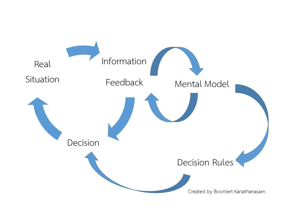 decisionmakingmodel