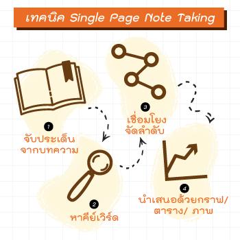 single page note taking หลักสูตร ฝึก อบรม เทคนิค การนำเสนองาน สรุป ทุกอย่าง ลงใน กระดาษ แผ่น เดียว toyota one page note taking one page knowledge sharing หลักสูตร one page นายเรียนรู้ nairienroo อาจารย์ บุญเลิศ คณาธนสาร boonlert kanathanasarn