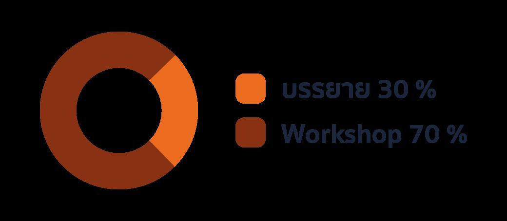 โดดเด่นด้วยสไตล์การสอน ที่ผสมผสาน ระหว่าง... Activity Based Learning ใช้เกม และกิจกรรมเข้ามาเชื่อมโยงกับเนื้อหาการเรียนรู้ ทำให้เข้าใจได้ง่ายขึ้น Problem Based Learning มีกิจกรรม Workshop เพื่อให้ผู้เรียนเชื่อมโยงสิ่งที่ได้เรียนรู้ ไปสู่การปฏิบัติจริง นายเรียนรู้